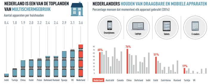 Mobiel gebruik Nederland